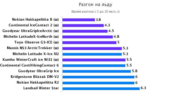 Тестирование шин для кроссоверов: Разгон на льду Nokian Hakkapeliitta 8, Nokian Hakkapeliitta R2, Toyo Observe G3-ICE 235/65 R17 Test World 2016