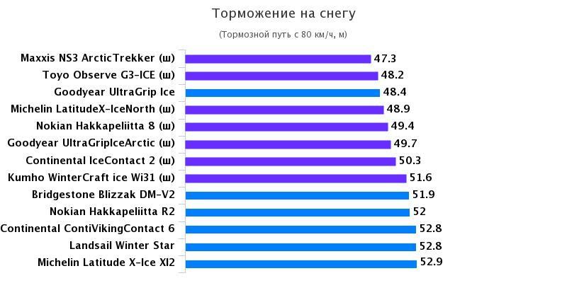 Сравнительный тест резины для кроссоверов: Торможение на снежной дороге Nokian Hakkapeliitta 8, Nokian Hakkapeliitta R2, Toyo Observe G3-ICE 235/65 R17 Test World 2016