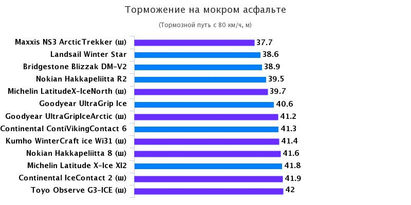 Характеристики шины для внедорожников: Торможение на мокрой поверхности Bridgestone Blizzak DM-V2, Goodyear UltraGrip Ice Arctic, Michelin Latitude X-Ice 2 235/65/17 Test World 2016