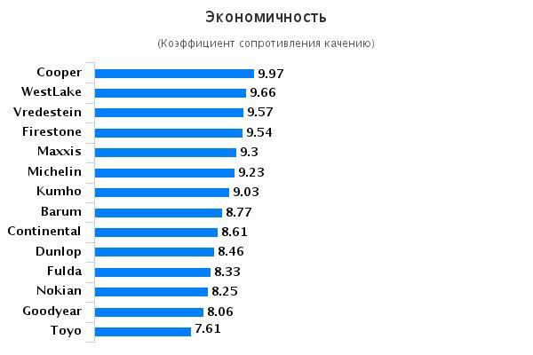 Сравнение резины: Экономичность Achilles ATR Sport, Barum Polaris 3, Cooper Weather-Master SA2, Dunlop WinterResponse 2 185/65/15 Auto Zeitung 2015