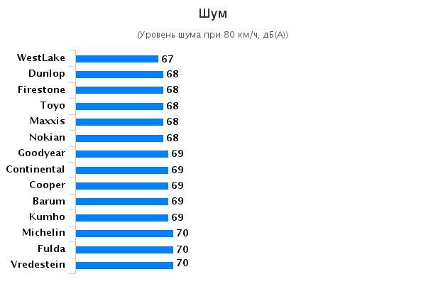 Сравнение покрышек: Комфортность Michelin Alpin A4, Nokian WR D4, Toyo Snowprox S943, Vredestein Snowtrac 5 185/65 R15 Auto Zeitung 2015
