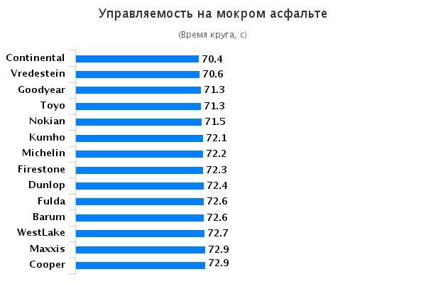 Тесты покрышек: Управляемость на мокром асфальте Achilles ATR Sport, Barum Polaris 3, Cooper Weather-Master SA2, Dunlop WinterResponse 2 185/65/15 Auto Zeitung 2015