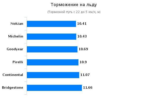 Сравнительные характеристики покрышки: Торможение на льду Michelin X-Ice XI3, Nokian Hakkapeliitta R2, Pirelli Winter Ice Control 225/45/17 Авто Мотор Спорт 2015