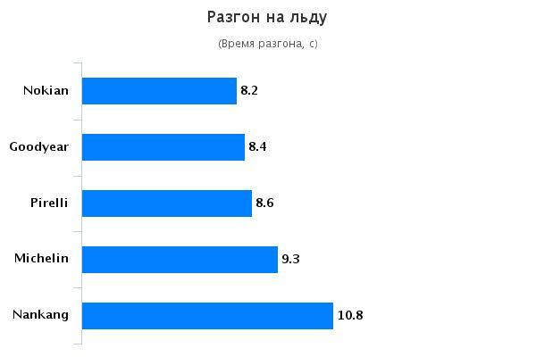 Сравнение шин: Разгон на льду Nokian WR SUV 3, Pirelli Scorpion Winter 245/65/17 SUV Magazin 2015