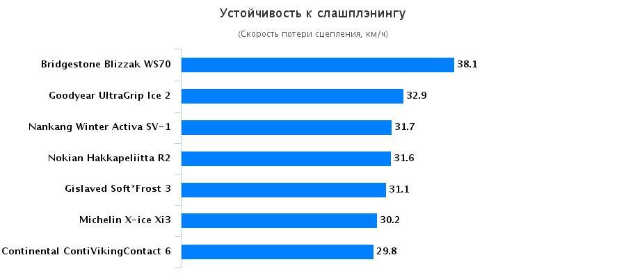 Тест драйв автошин: Устойчивость к слашплэнингу Goodyear UltraGrip Ice 2, Michelin X-Ice XI3, Nokian Hakkapeliitta R2 205/55 R16 Vi Bilagare 2015