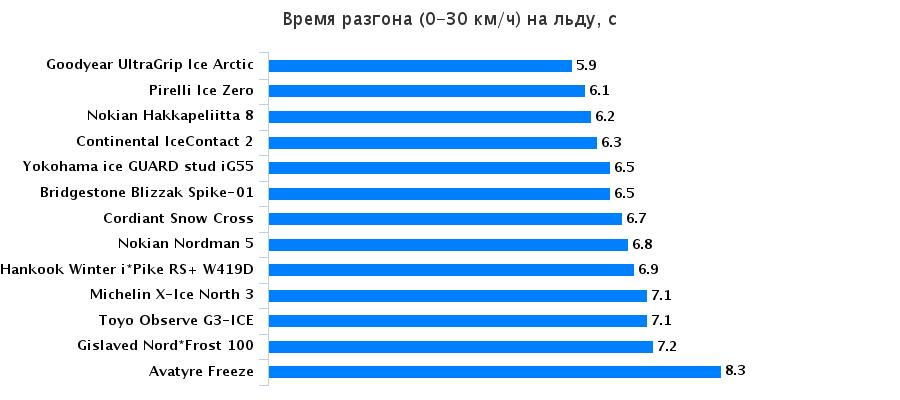 Сравнительные характеристики шины: Разгон на льду Hankook Winter I*Pike RS W419, Michelin X-Ice North 3, Nokian Hakkapeliitta 8 205/55 R16 За рулём 2015