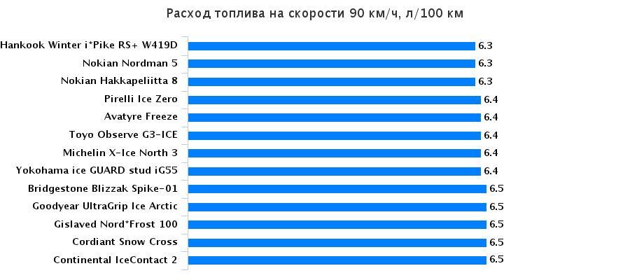 Тест покрышки: Расход топлива Bridgestone Blizzak Spike-01, Continental IceContact 2, Goodyear UltraGrip Ice Arctic 205/55/16 За рулём 2015