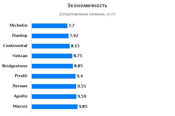 Сравнительные характеристики колеса: Экономичность Dunlop Winter Sport 5 , Maxxis WP-05 Arctictrekker, Michelin Alpin 5, Pirelli Scorpion Winter 215/65/16 Авто Билд Оллрад 2015