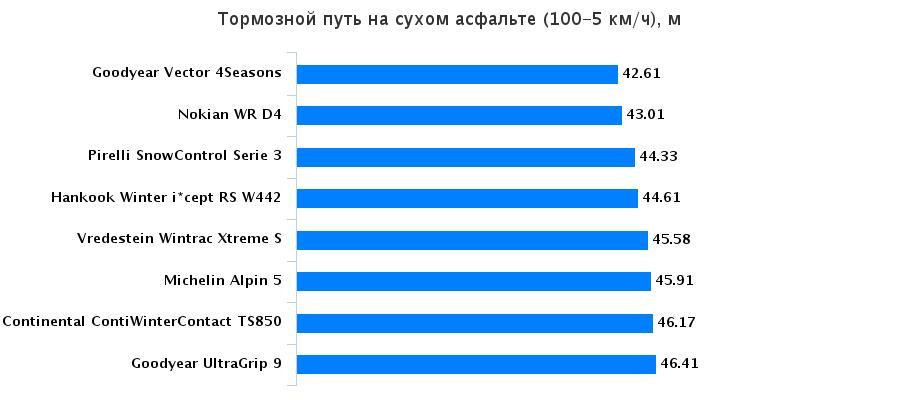 Сравнительный тест покрышек: Тормозной путь на сухой поверхности Michelin Alpin 5, Nokian WR D4, Pirelli Winter Snowcontrol 3, Vredestein Wintrac Xtreme S 205/55 R16 Auto Bild Беларусь 2015