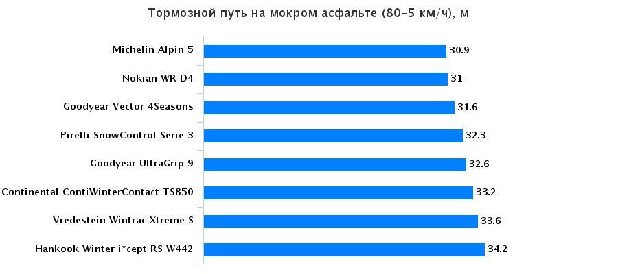 Сравнение колеса: Торможение на мокрой поверхности Michelin Alpin 5, Nokian WR D4, Pirelli Winter Snowcontrol 3, Vredestein Wintrac Xtreme S 205/55 R16 Auto Bild Беларусь 2015