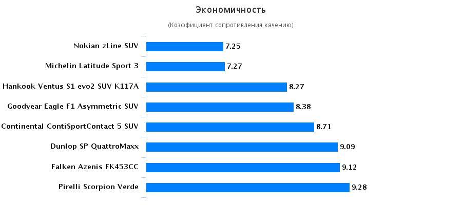 Тесты покрышки для легковых авто: Экономичность Hankook Ventus S1 evo2 SUV K117A, Michelin Latitude Sport 3 255/55 R18 Auto Zeitung 2016