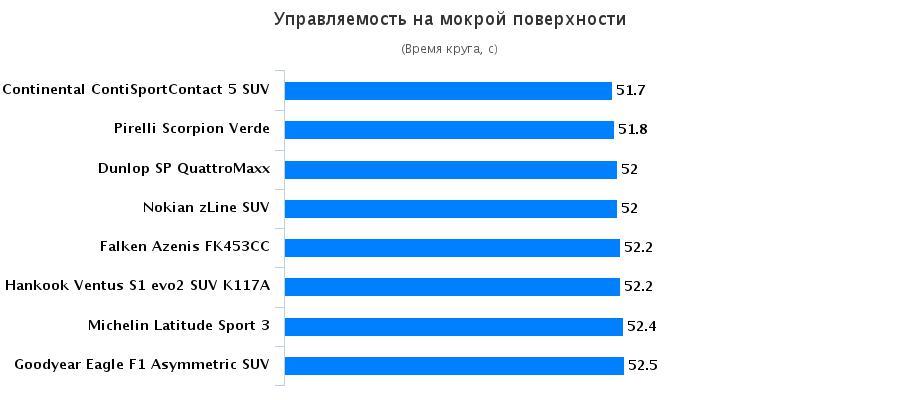 Сравнительные характеристики покрышек для легковых авто: Управляемость на мокром покрытии Hankook Ventus S1 evo2 SUV K117A, Michelin Latitude Sport 3 255/55 R18 Auto Zeitung 2016