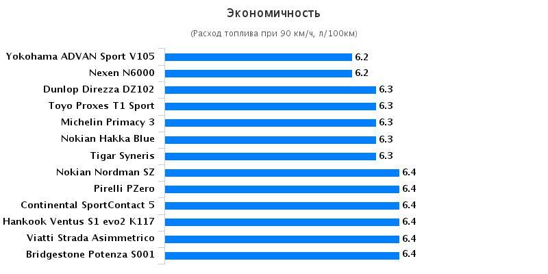 Сравнительные характеристики резины для летнего сезона: Экономичность Bridgestone Potenza S001, Continental ContiSportContact 5 225/45/17 За рулём 2016