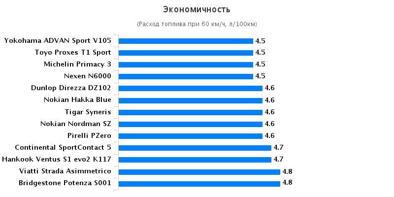Тест драйв покрышки для летней погоды: Экономичность Michelin Primacy 3, Nokian Nordman RS, Pirelli PZero 225/45 R17 За рулём 2016