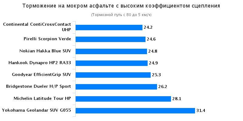 Сравнение резины: Торможение на мокрой поверхности Hankook Dynapro HP2 RA33, Michelin Latitude Tour HP, Yokohama Geolandar SUV G055 225/45 R17 За рулём 2016