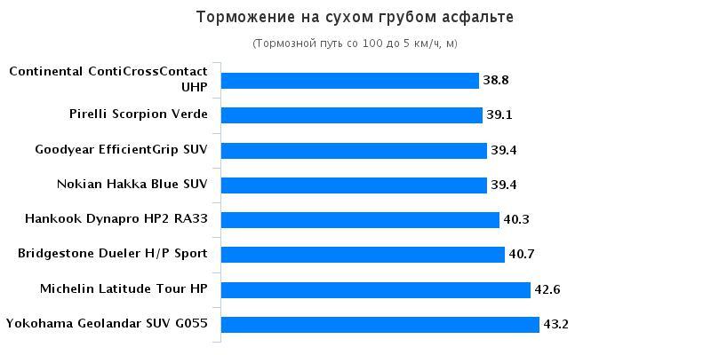 Сравнительные характеристики шин: Торможение на сухом асфальте Bridgestone Dueler H/P Sport, Continental ContiCrossContact UHP, Goodyear EfficientGrip SUV 225/45/17 За рулём 2016