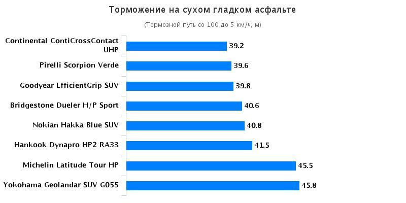 Сравнительный тест колеса: Торможение на сухой поверхности Hankook Dynapro HP2 RA33, Michelin Latitude Tour HP, Yokohama Geolandar SUV G055 225/45 R17 За рулём 2016