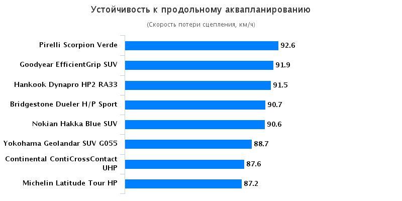 Тесты резины: Устойчивость к продольному аквапланированию Bridgestone Dueler H/P Sport, Continental ContiCrossContact UHP, Goodyear EfficientGrip SUV 225/45/17 За рулём 2016