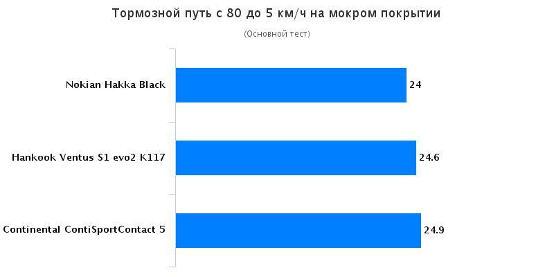 Сравнение автошин для летней погоды: Торможение на мокрой поверхности Continental ContiSportContact 5, Hankook Ventus S1 evo2 K117, Nokian Hakka Green 2 205/55 R16 225/40/18 Test World 2016