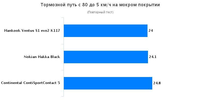 Характеристики шины для легковых авто: Continental ContiSportContact 5, Hankook Ventus S1 evo2 K117, Nokian Hakka Green 2 205/55 R16 225/40 R18 Test World 2016