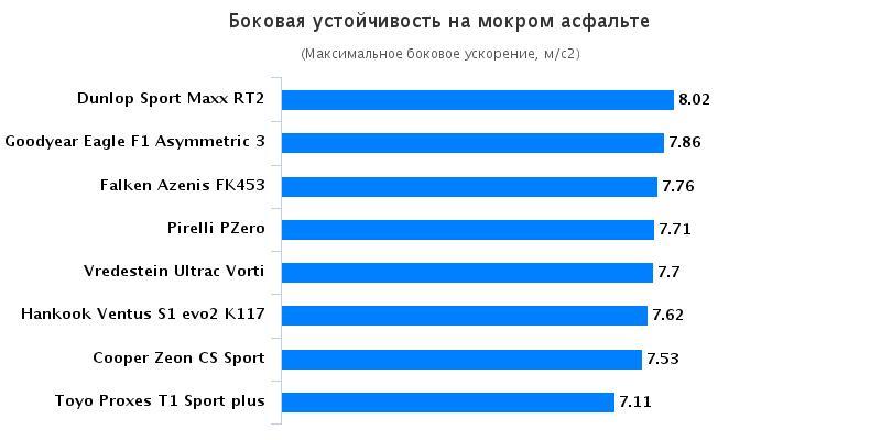Сравнительные характеристики шин для летнего сезона: Боковая устойчивость на мокрой поверхности Hankook Ventus S1 evo2 K117, Michelin Pilot Sport 4, Pirelli PZero 235/40 R18 Sport Auto 2016