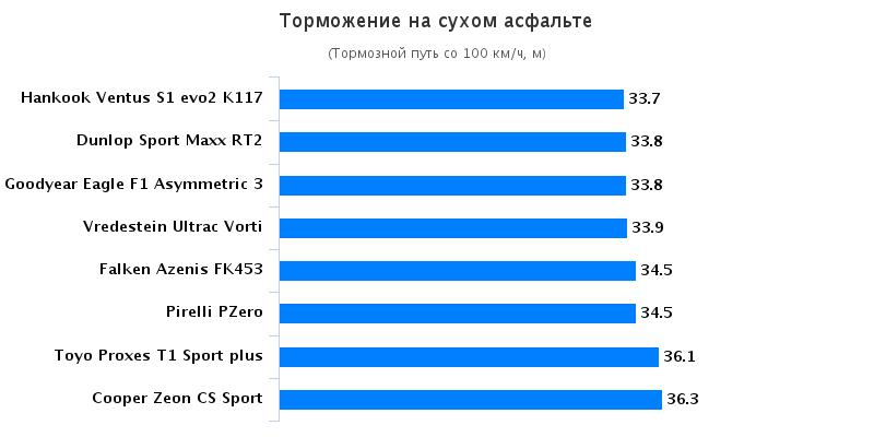 Тесты резины для летнего сезона: Тормозной путь на сухом асфальте Hankook Ventus S1 evo2 K117, Michelin Pilot Sport 4, Pirelli PZero 235/40 R18 Sport Auto 2016