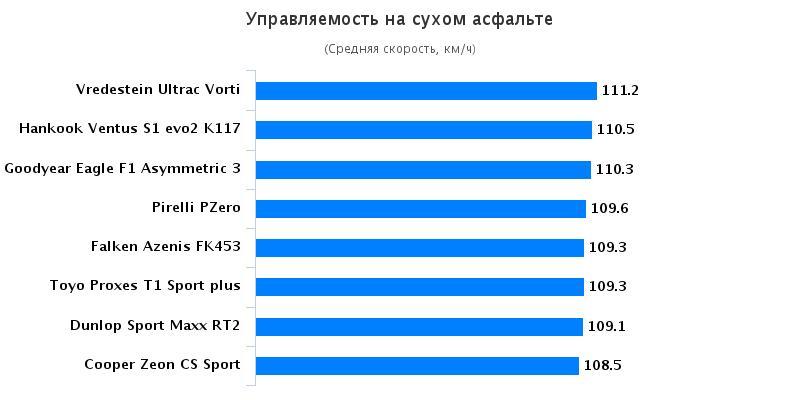 Испытание колеса для легковых авто: Управляемость на сухом асфальте Hankook Ventus S1 evo2 K117, Michelin Pilot Sport 4, Pirelli PZero 235/40 R18 Sport Auto 2016