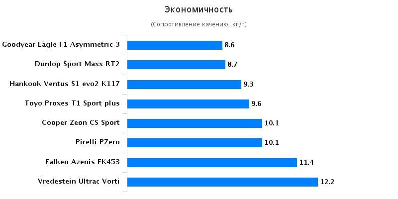 Сравнение шин для летнего сезона: Экономичность Continental SportContact 6, Dunlop SP Sport MAXX RT, Goodyear Eagle F1 Asymmetric 3 235/40/18 Спорт Авто 2016
