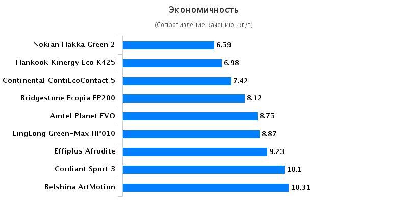 Тесты шин для легковых авто: Экономичность Nokian Hakka Green 2, Белшина ArtMotion 205/55/16 Авто Билд Беларусь 2016