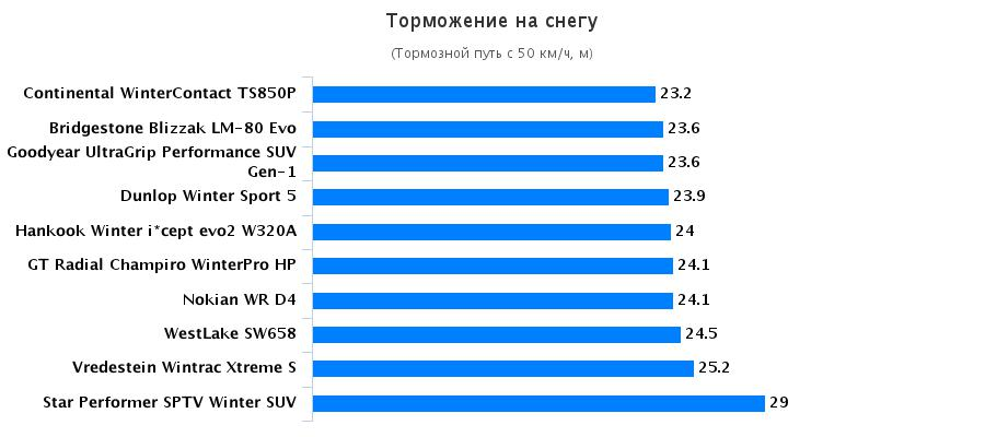 Сравнение резины: Торможение на снегу Goodyear UltraGrip Performance SUV Gen-1, Hankook Winter I*Cept Evo 2 W320 215/60/17 Auto Motor und Sport 2016