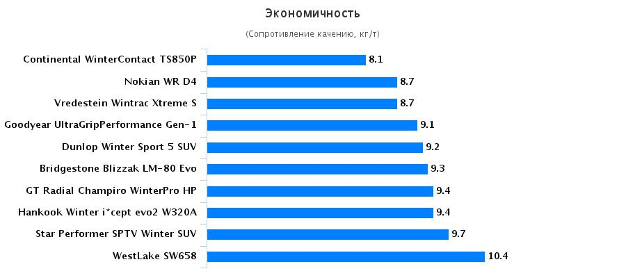 Тесты резины: Экономичность Continental ContiWinterContact TS 850P, Dunlop Winter Sport 5 215/60 R17 Auto Motor und Sport 2016