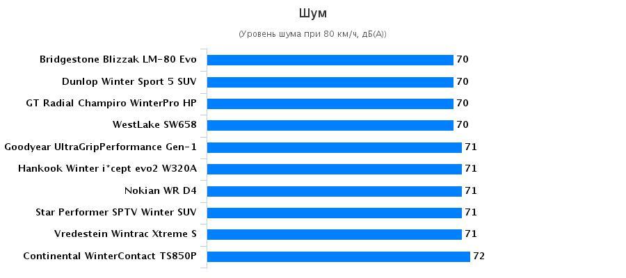 Обзор шины: Уровень комфорта Goodyear UltraGrip Performance SUV Gen-1, Hankook Winter I*Cept Evo 2 W320 215/60/17 Auto Motor und Sport 2016