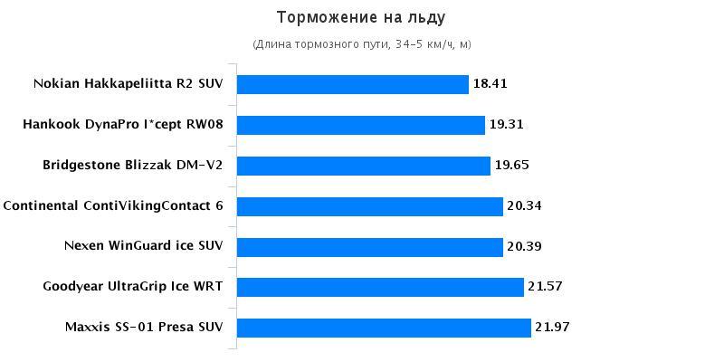 Тесты колеса: Торможение на льду Bridgestone Blizzak DM-V2, Hankook Dynapro I*Cept RW08 235/65/17 Auto Bild Беларусь 2016