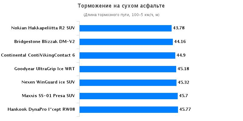 Сравнение автошин: Торможение на сухой поверхности Nexen WinGuard ice SUV, Nokian Hakkapeliitta R2 SUV 235/65 R17 Auto Bild Беларусь 2016