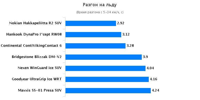 Тест резины: Разгон на льду Bridgestone Blizzak DM-V2, Hankook Dynapro I*Cept RW08 235/65/17 Auto Bild Беларусь 2016