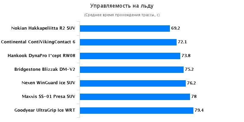 Характеристики шины: Управляемость на льду Bridgestone Blizzak DM-V2, Hankook Dynapro I*Cept RW08 235/65/17 Auto Bild Беларусь 2016