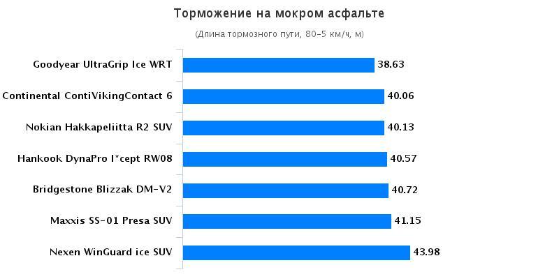 Тестирование шин: Торможение на мокрой поверхности Nexen WinGuard ice SUV, Nokian Hakkapeliitta R2 SUV 235/65 R17 Auto Bild Беларусь 2016