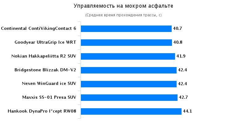 Сравнительный тест резины: Управляемость на мокром покрытии Nexen WinGuard ice SUV, Nokian Hakkapeliitta R2 SUV 235/65 R17 Auto Bild Беларусь 2016