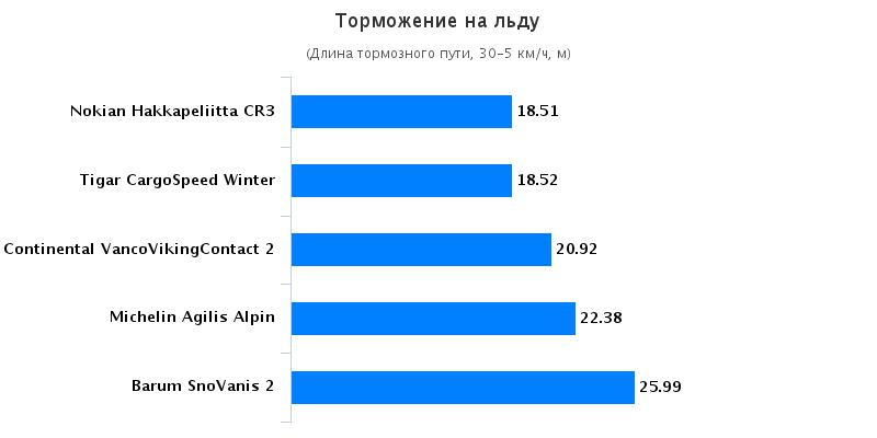 Испытание резины: Торможение на льду Barum SnoVanis 2, Continental VancoVikingContact 2 215/75/16C Auto Bild Беларусь 2016
