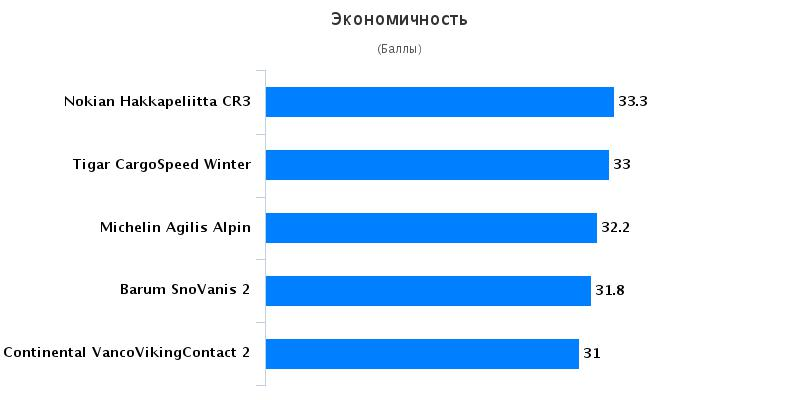 Обзор резины: Экономичность Michelin Agilis Alpin, Nokian Hakkapeliitta CR3 215/75 R16C Auto Bild Беларусь 2016