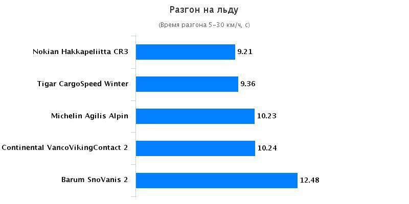 Тесты автошин: Разгон на льду Barum SnoVanis 2, Continental VancoVikingContact 2 215/75/16C Auto Bild Беларусь 2016