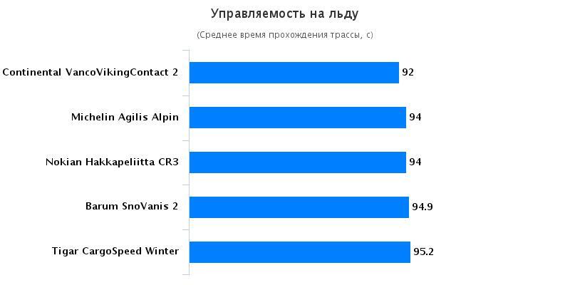 Тест драйв автошин: Управляемость на льду Michelin Agilis Alpin, Nokian Hakkapeliitta CR3 215/75 R16C Auto Bild Беларусь 2016