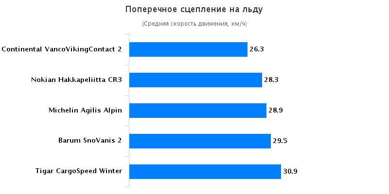 Обзор покрышек: Поперечное сцепление на льду Michelin Agilis Alpin, Nokian Hakkapeliitta CR3 215/75 R16C Auto Bild Беларусь 2016