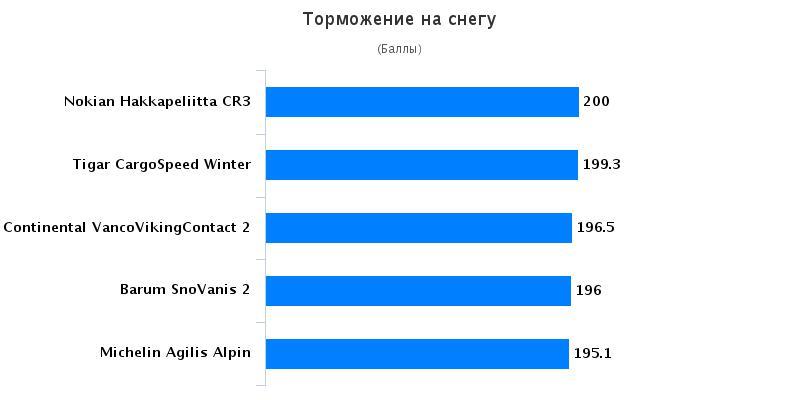 Характеристики колеса: Торможение на снегу Barum SnoVanis 2, Continental VancoVikingContact 2 215/75/16C Auto Bild Беларусь 2016
