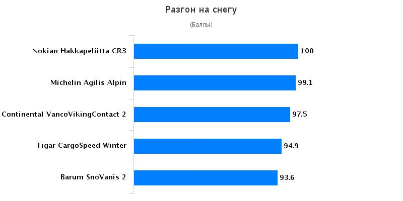 Тестирование шины: Разгон на снегу Michelin Agilis Alpin, Nokian Hakkapeliitta CR3 215/75 R16C Auto Bild Беларусь 2016