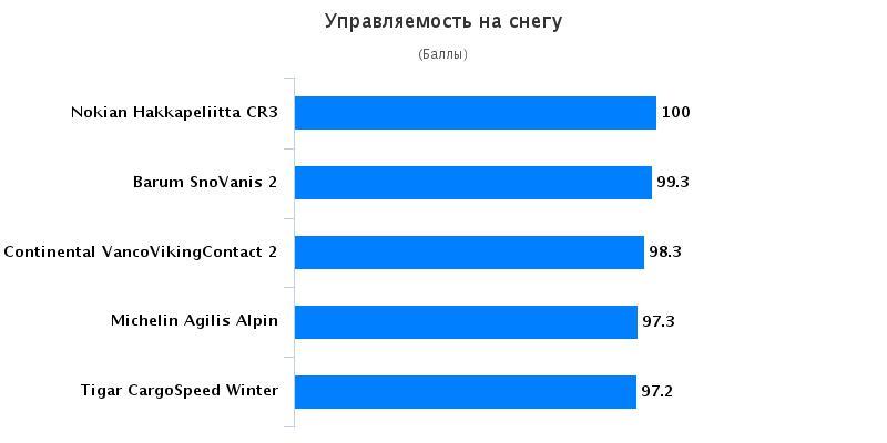 Сравнительные характеристики покрышек: Управление на снегу Barum SnoVanis 2, Continental VancoVikingContact 2 215/75/16C Auto Bild Беларусь 2016