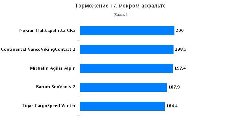 Сравнение покрышки: Торможение на мокрой поверхности Michelin Agilis Alpin, Nokian Hakkapeliitta CR3 215/75 R16C Auto Bild Беларусь 2016