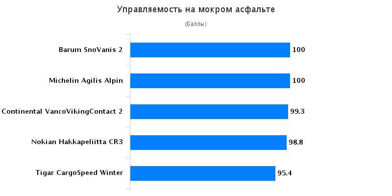 Тест шины: Управляемость на мокрой поверхности Barum SnoVanis 2, Continental VancoVikingContact 2 215/75/16C Auto Bild Беларусь 2016