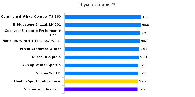 Тестирование колеса: Аккустический комфорт Hankook Winter I*Cept RS2 W452, Michelin Alpin 5 205/55 R16 Auto Express 2016