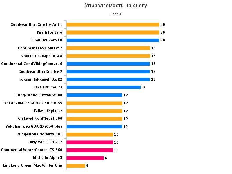 Сравнительный тест шины: Управление на снегу Goodyear UltraGrip Ice Arctic, Michelin Alpin 5, Nokian Hakkapeliitta 8 205/55/16 Teknikens Varld 2016